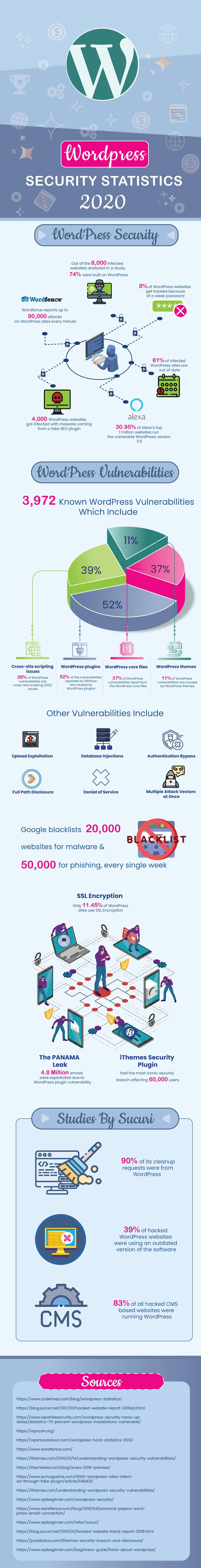 WordPress Security Statistics 2020