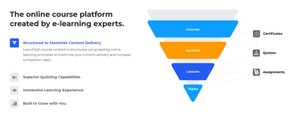 WordPress online learning platform