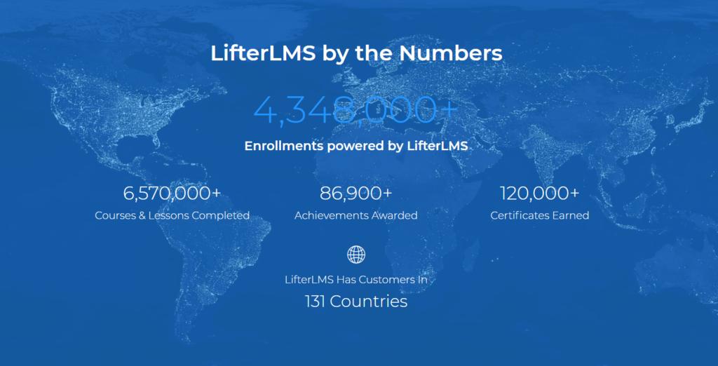 best WordPress LMS plugins