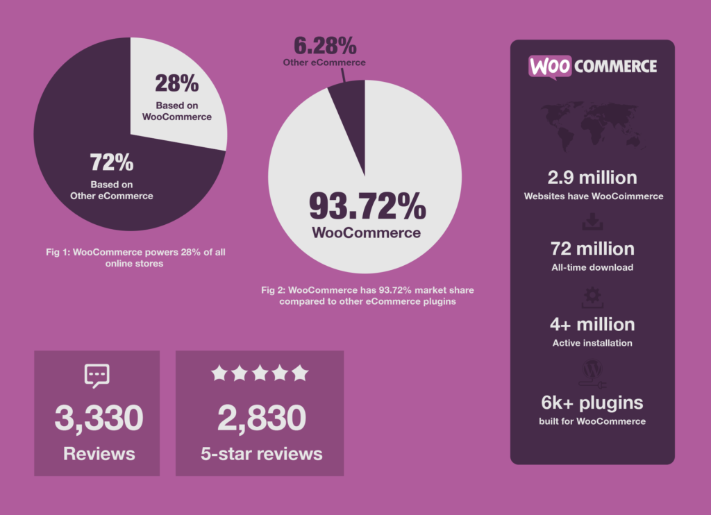 fun facts of WooCommerce