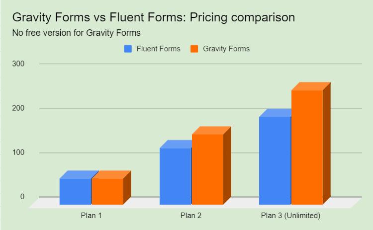 Gravity Forms vs Fluent Forms - pricing comparison